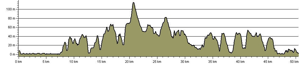 1066 Country Walk - Route Profile