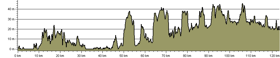 Angles Way - Route Profile
