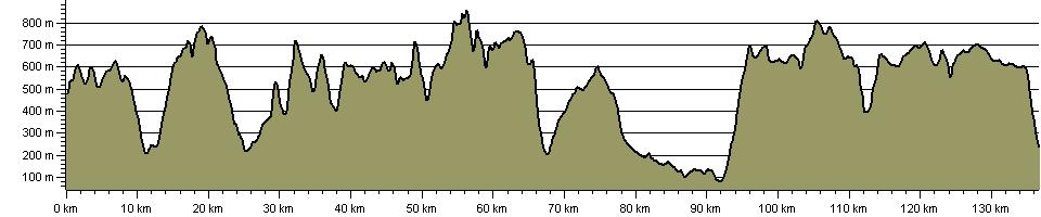 Brecon Beacons Traverse - Route Profile