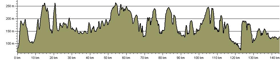 Cotswold Village Trail - Route Profile