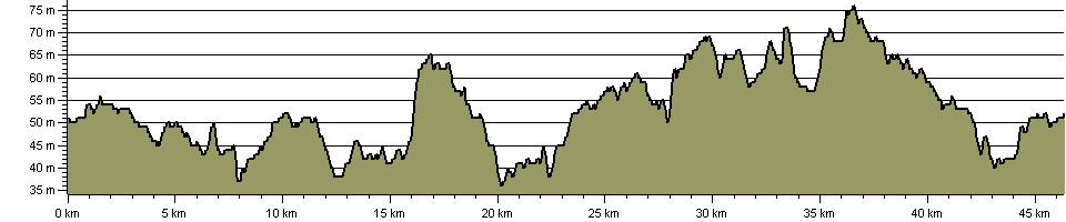 Crewe and Nantwich Circular Walk - Route Profile