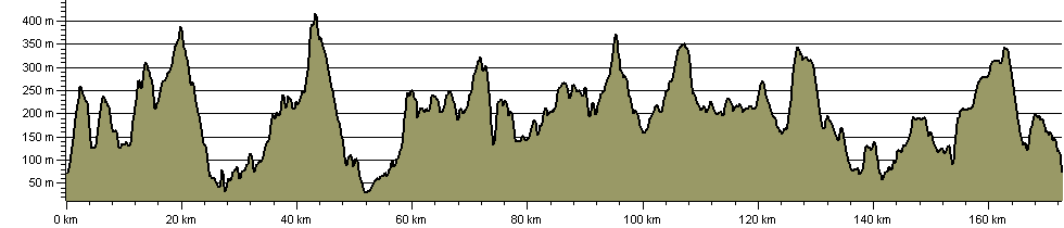 Dartmoor Way - Route Profile