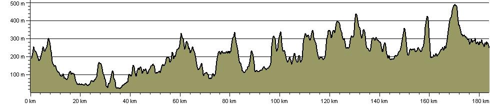 Elan Valley Way - Route Profile