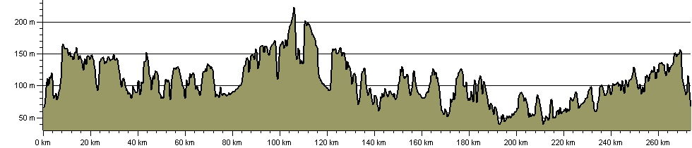 Hertfordshire Way - Route Profile
