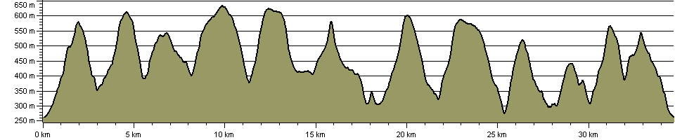 Kinder Dozen Challenge - Route Profile