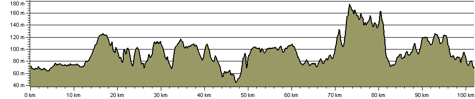 Milton Keynes Boundary Walk - Route Profile