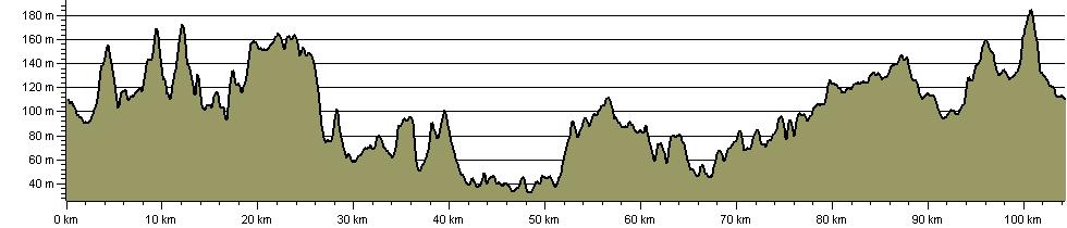 Rutland Round - Route Profile