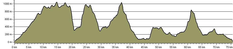 Snowdonia Round - Route Profile