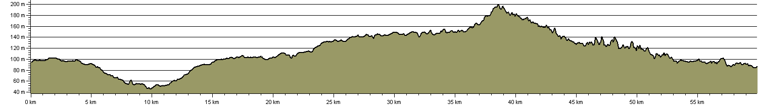 South Pennine Ring - Route Profile