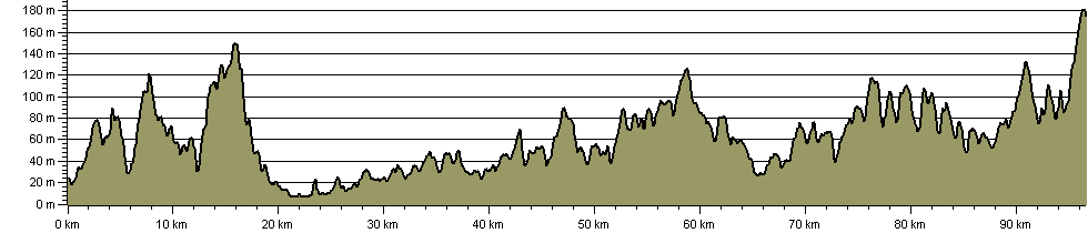 Diamond Way (Sussex) - Route Profile