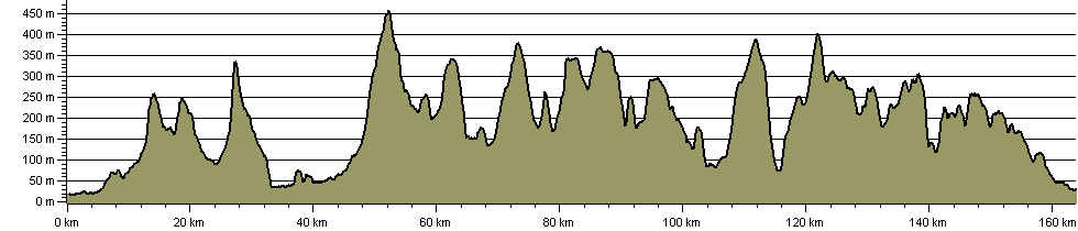Trans Pennine Way - Route Profile