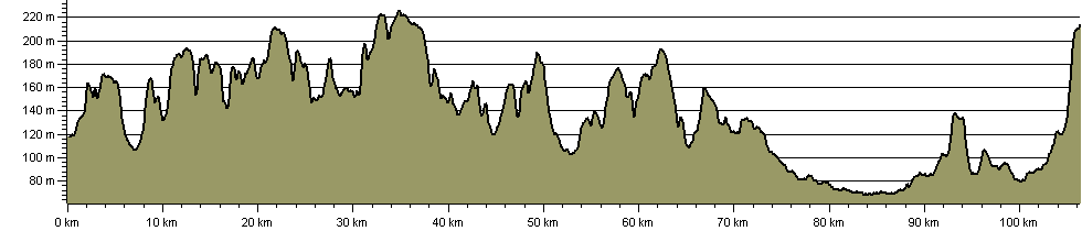 d'Arcy Dalton Way - Route Profile