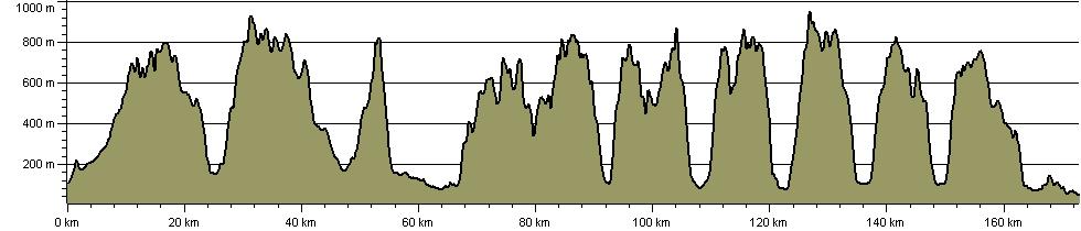 Wainwright Memorial Walk - Route Profile