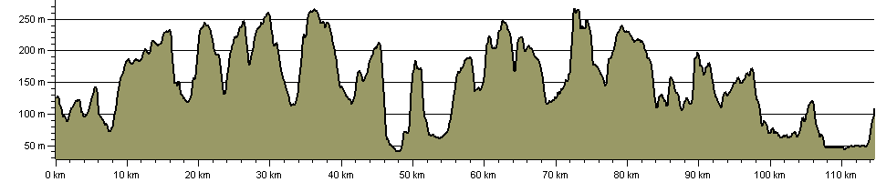 Wessex Heights Walk - Route Profile