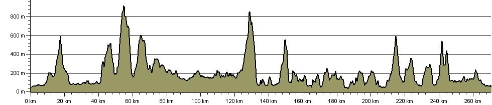 William Wordsworth Way - Route Profile