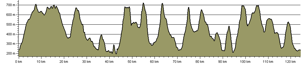 Yorkshire Dales Top Ten - Route Profile