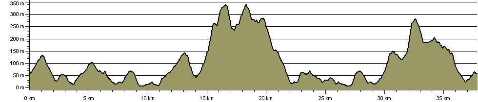 Dunnerdale Horseshoe and Burney Challenge - Route Profile