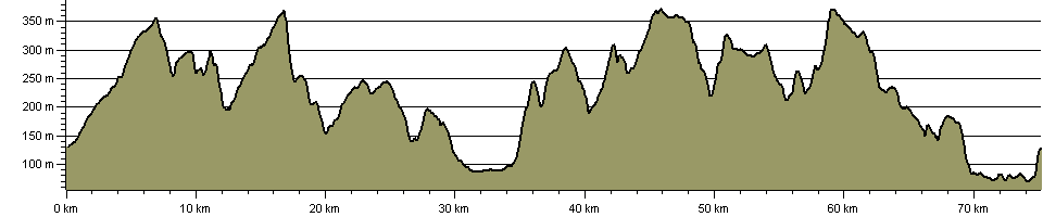 Millennium Way - Bradford - Route Profile