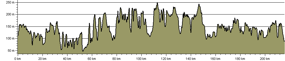 Chiltern Way - Route Profile