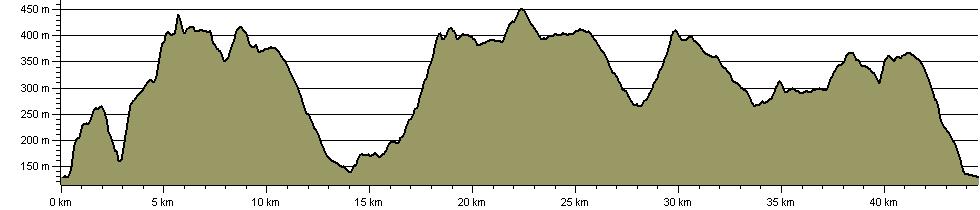 Aiggin Stone Amble Anytime Challenge - Route Profile