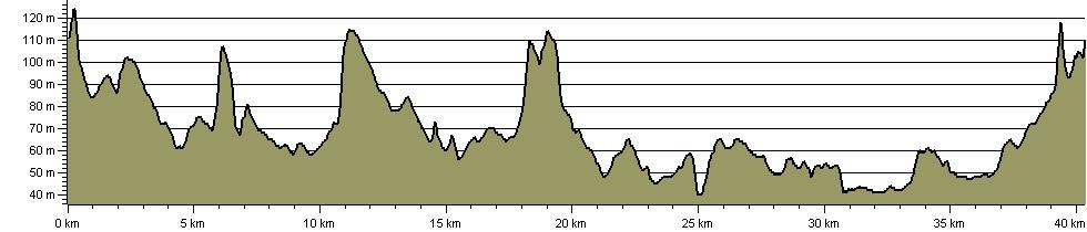 Wychavon Marathon - Route Profile