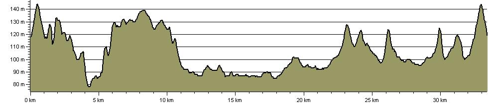 Leighton - Linslade Loop - Route Profile