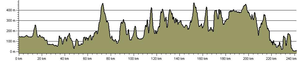 Birmingham and Aberystwyth Walk - Route Profile