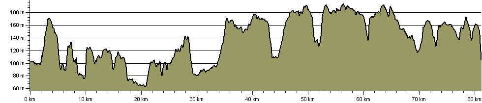 Chiltern Heritage Trail - Route Profile