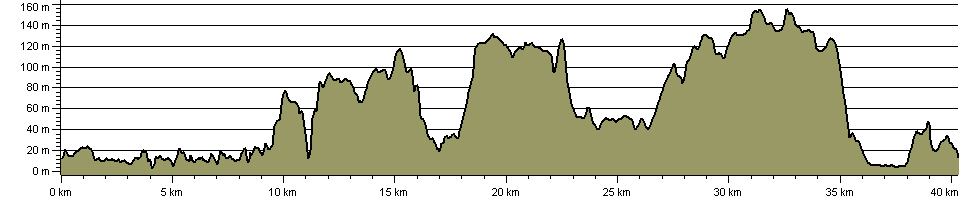 Gordano Round - Route Profile
