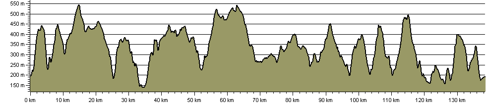 Dark Peak Boundary Walk - Route Profile
