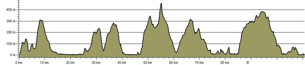 Meirionnydd Coast Walk - Route Profile