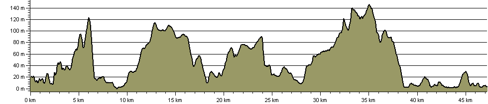 West Island Way - Route Profile