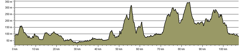 Borders Abbeys Way - Route Profile