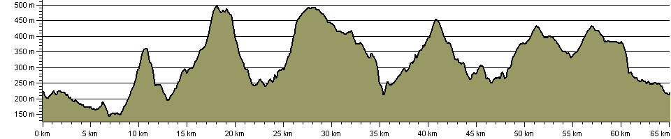 Dam Long Walk - Route Profile