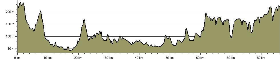 Tandridge Border Path - Route Profile