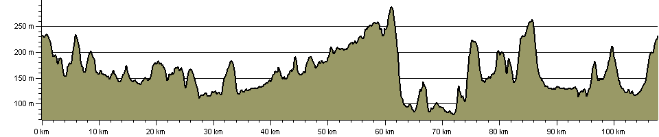 Donnington Way - Route Profile