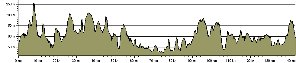Jubilee Trail (Dorset) - Route Profile