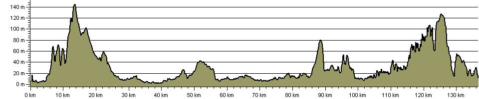 East Riding Heritage Way - Route Profile