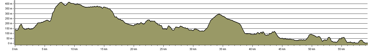 Esk Valley Walk - Route Profile