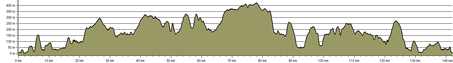 Eskdale Way - Route Profile