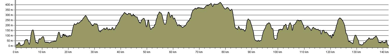 Eskdale Way - Route Profile