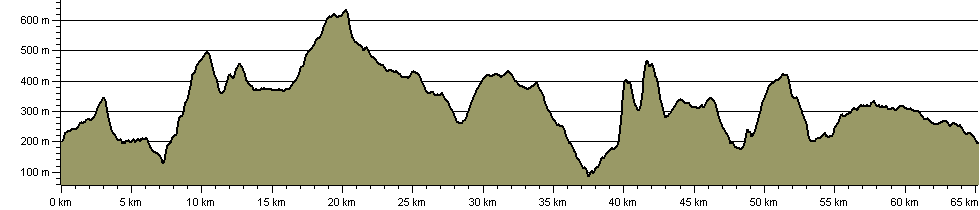 Around the Carneddau - Route Profile