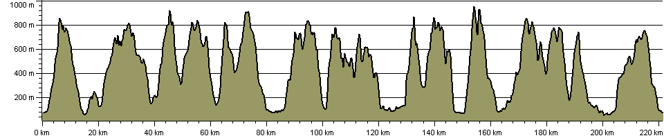 Walking Round the Lakes - Route Profile