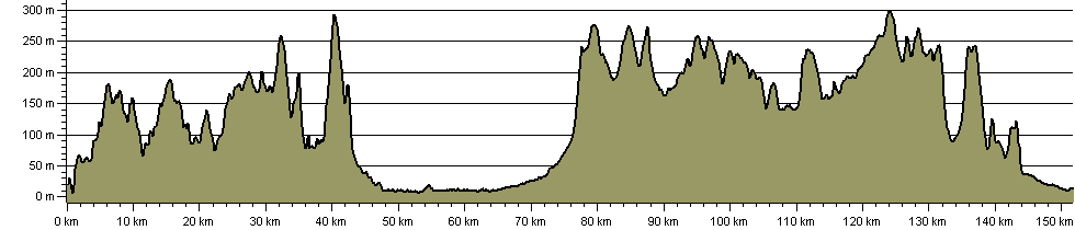 Gloucestershire Way - Route Profile