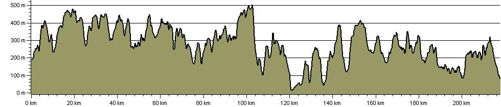 Glyndwr's Way/Llwybr Glyndwr National Trail - Route Profile