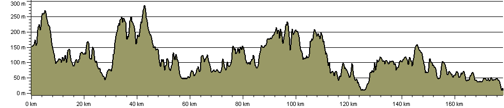 Greensand Way - Route Profile