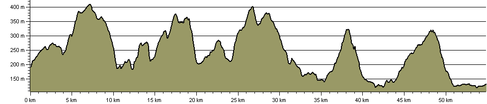 Gritstone Trail - Route Profile