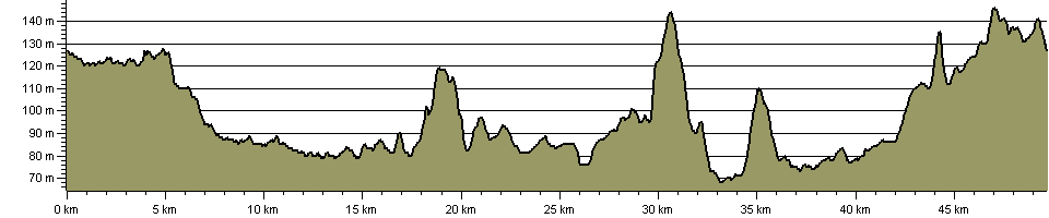 Aylesbury Ring - Route Profile
