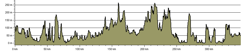 Hardy Way - Route Profile