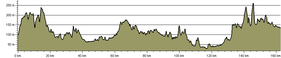 Heart of England Way - Route Profile